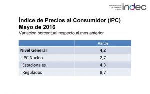 Índice de Precios al Consumidor (IPC) varió 4,2% en mayo 2016