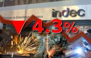 Actividad industrial cayó 4.3% en mayo