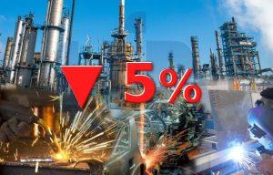UIA: actividad industrial cayó 5% en mayo