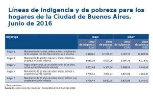 Líneas de indigencia y de pobreza para los hogares de la Ciudad de Buenos Aires. Junio de 2016