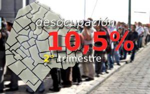 Desocupación en CABA 10,5% 2do trimestre