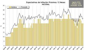 Expectativas Inflacion Próximos 12 meses