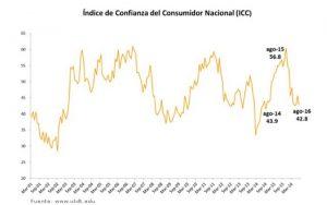 Índice de Confianza del Consumidor (ICC)