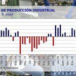 Informe del centro de estudios Orlando Ferreres & Asociados: Cay� 6,4% en julio la producci�n industrial