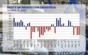 Informe del centro de estudios Orlando Ferreres & Asociados: Cayó 6,4% en julio la producción industrial