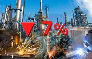 Actividad industrial cayó 7%