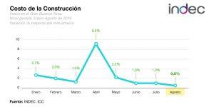 Gráfico costo de la construcción subió 0,5% agosto 2016