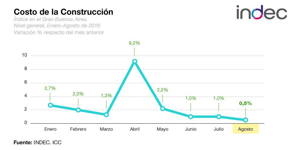 El costo de la construcci n acumula 23 1 de aumento en lo for Costo de la construccion
