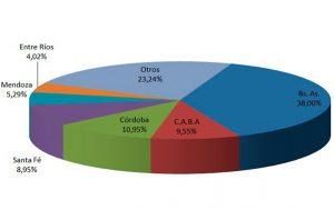 porcentaje baja de venta por provincia