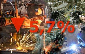 caída en la industria de 5,7%