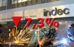 La producción industrial cayó 7,3%