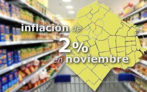 inflación de 2% en CABA en noviembre