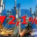 UIA: cayó producción industrial 2,1%