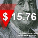 El dólar pierde 13 centavos y se vende a $ 15,76